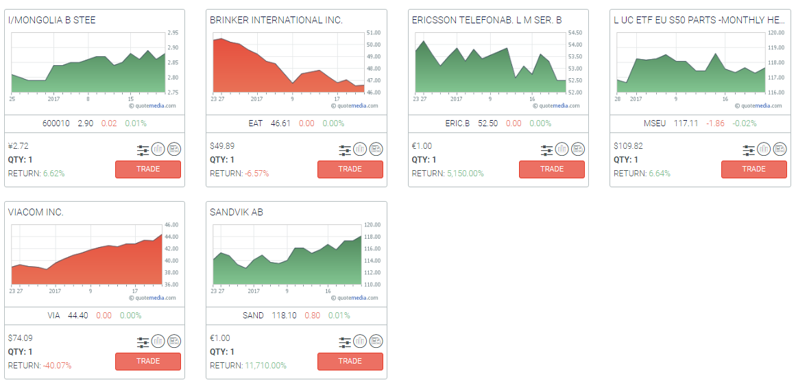 Open Positions Charts