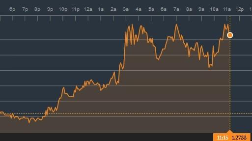 pound eu